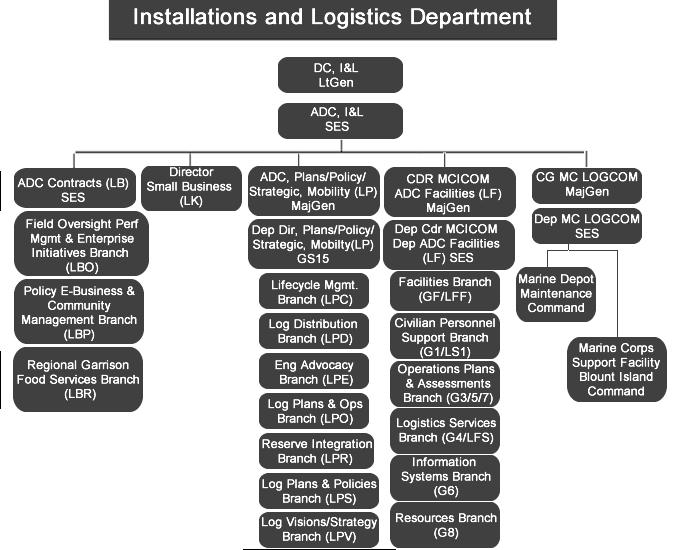 logistics department essay Operations management essay paper: logistics, help with logistics assignment, logistics cheap assignment research paper writing help service.