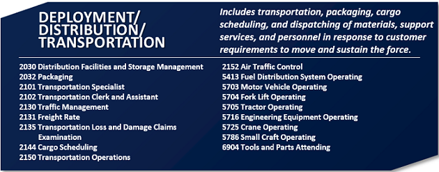 Installations and Logistics > Logistics COI > Career Roadmaps